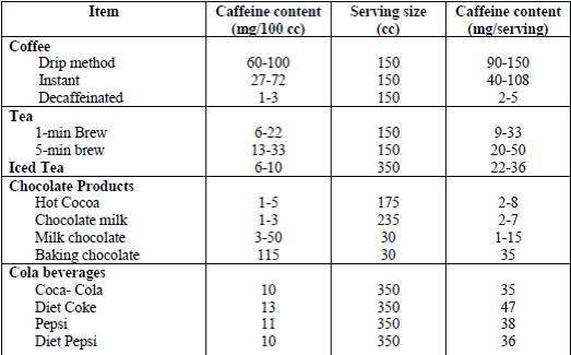 caffeine content in beverages